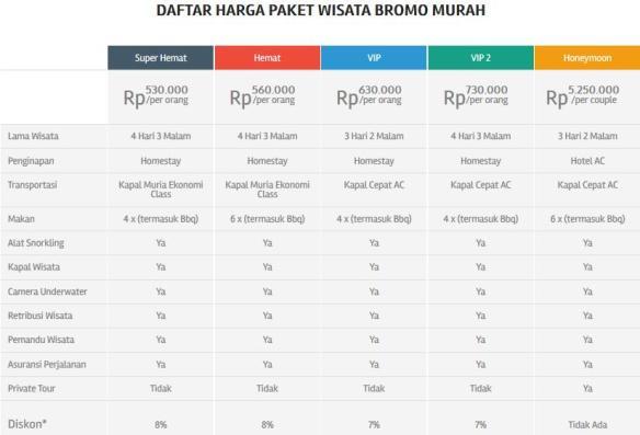 Paket Wisata dan Tour Murah Indonesia Hanya di Piknikers.com Bromo