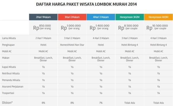 Paket Wisata dan Tour Murah Indonesia Hanya di Piknikers.com Lombok